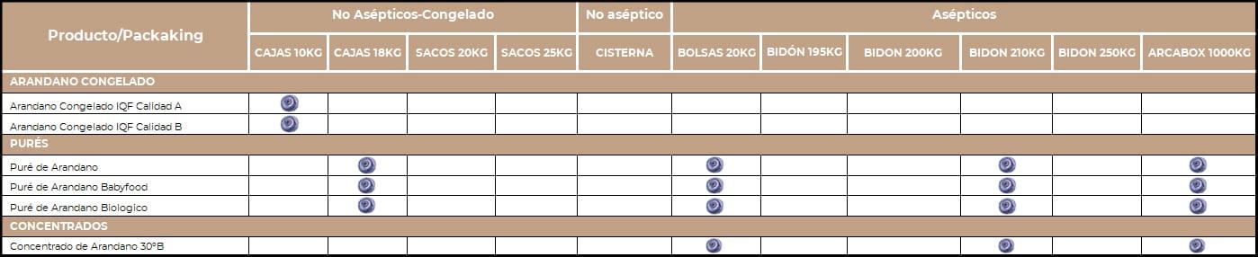 tabla ARANDANO
